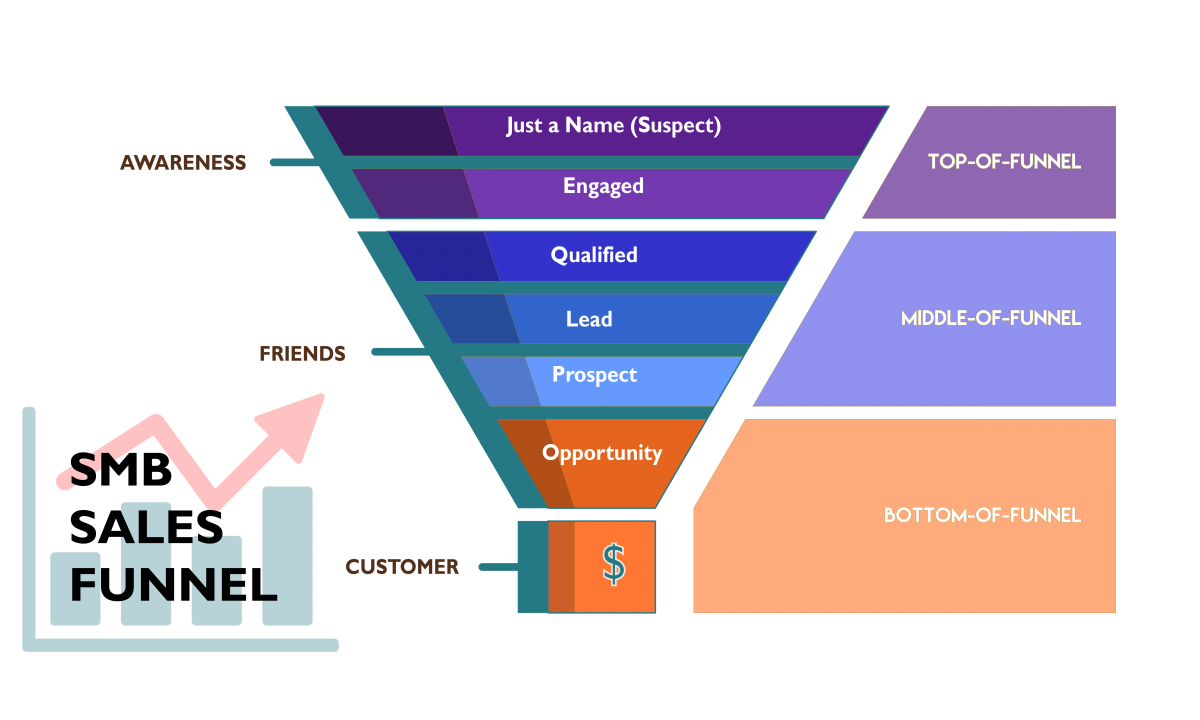 TWS SMB Sales Funnel Oct 2019-01